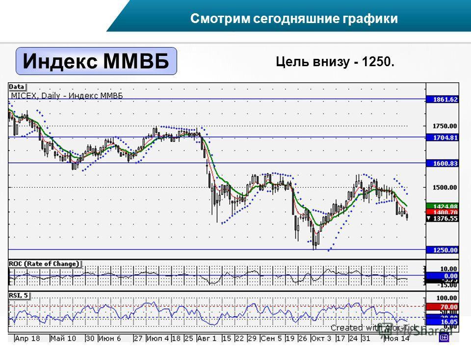 Индекс ММВБ Смотрим сегодняшние графики Цель внизу - 1250.