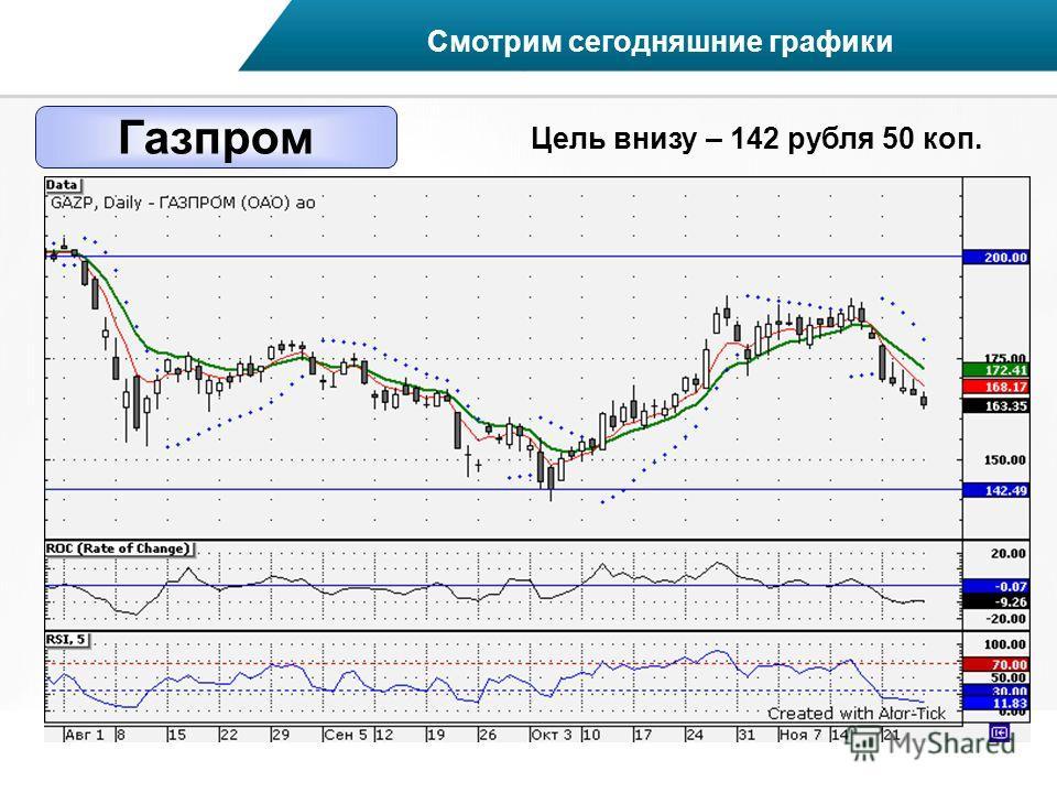 Газпром Смотрим сегодняшние графики Цель внизу – 142 рубля 50 коп.