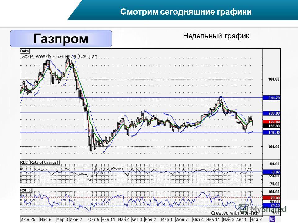 Газпром Смотрим сегодняшние графики Недельный график