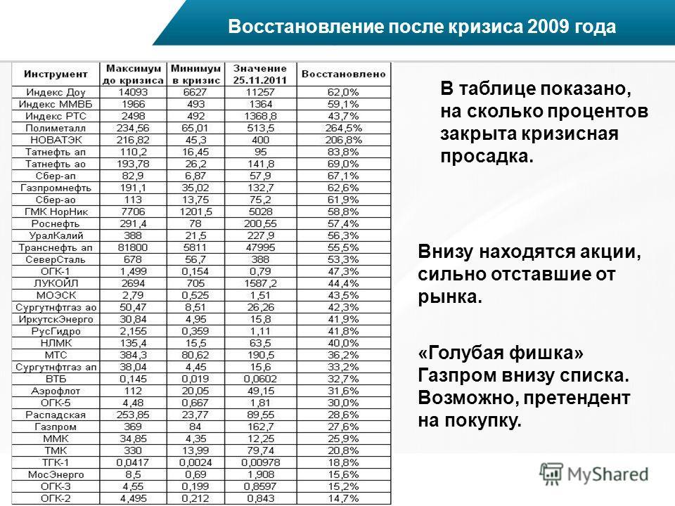 Восстановление после кризиса 2009 года В таблице показано, на сколько процентов закрыта кризисная просадка. Внизу находятся акции, сильно отставшие от рынка. «Голубая фишка» Газпром внизу списка. Возможно, претендент на покупку.