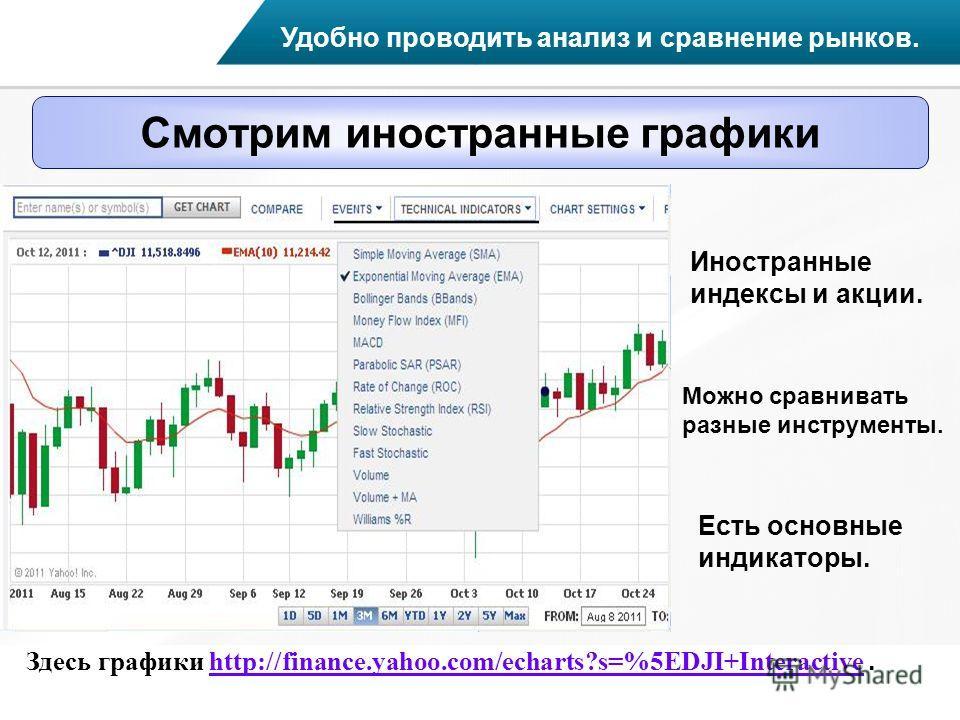 Смотрим иностранные графики Удобно проводить анализ и сравнение рынков. Иностранные индексы и акции. Можно сравнивать разные инструменты. Здесь графики http://finance.yahoo.com/echarts?s=%5EDJI+Interactive.http://finance.yahoo.com/echarts?s=%5EDJI+In