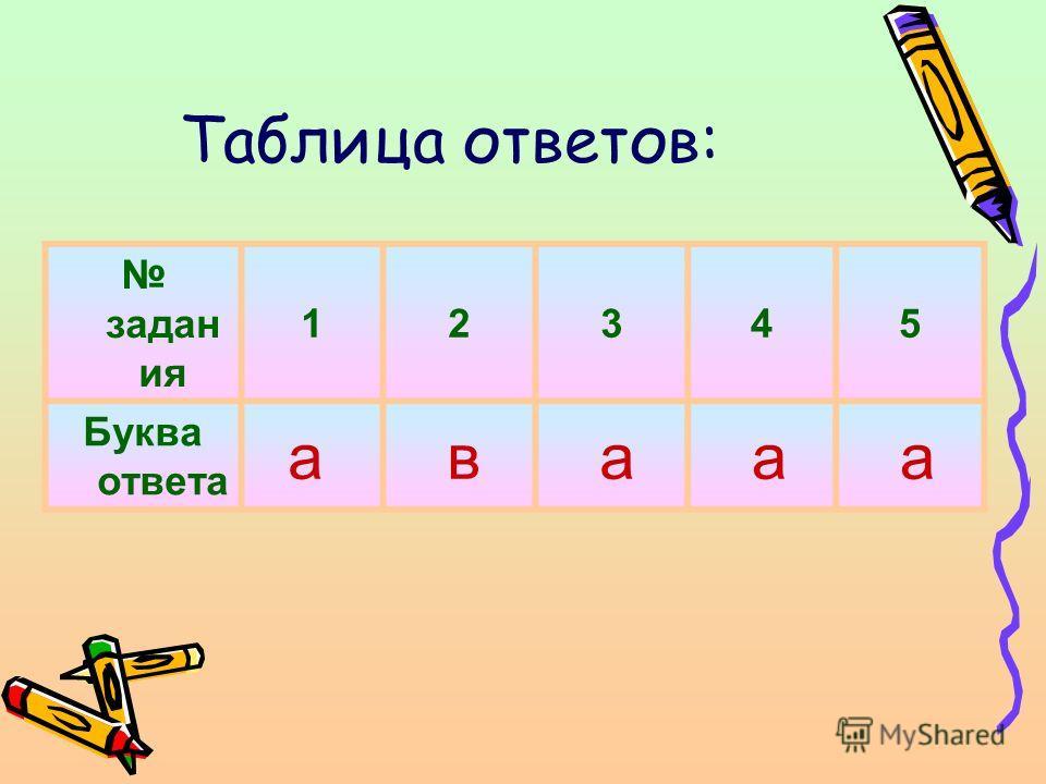 Таблица ответов: задан ия 12345 Буква ответа а в а а а