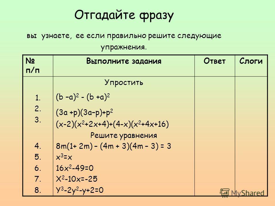 Отгадайте фразу вы узнаете, ее если правильно решите следующие упражнения. п/п Выполните заданияОтветСлоги 1. 2. 3. 4. 5. 6. 7. 8. Упростить (b –a) 2 - (b +a) 2 (3a +p)(3a–p)+p 2 (x-2)(x 2 +2x+4)+(4-x)(x 2 +4x+16) Решите уравнения 8m(1+ 2m) – (4m + 3