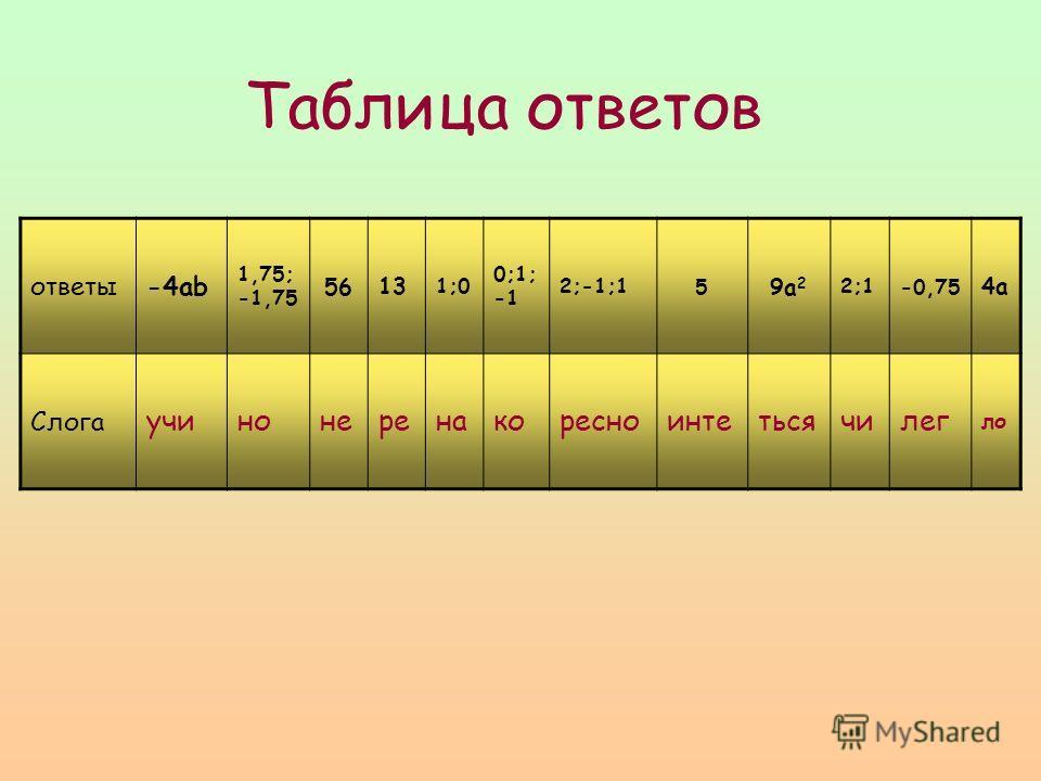 Таблица ответов ответы-4ab 1,75; -1,75 56 13 1;0 0;1; -1 2;-1;15 9a 2 2;1-0,75 4а Слога учинонеренакоресноинтетьсячилег ло