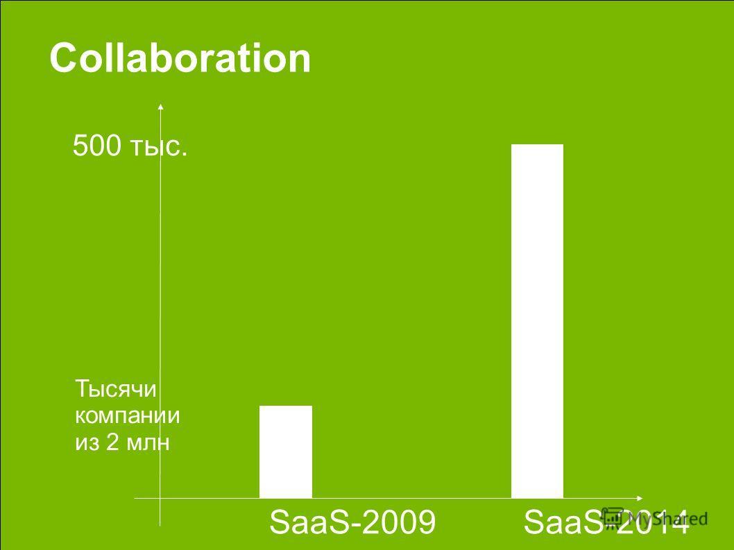 Тысячи компании из 2 млн 500 тыс. SaaS-2014 Collaboration SaaS-2009