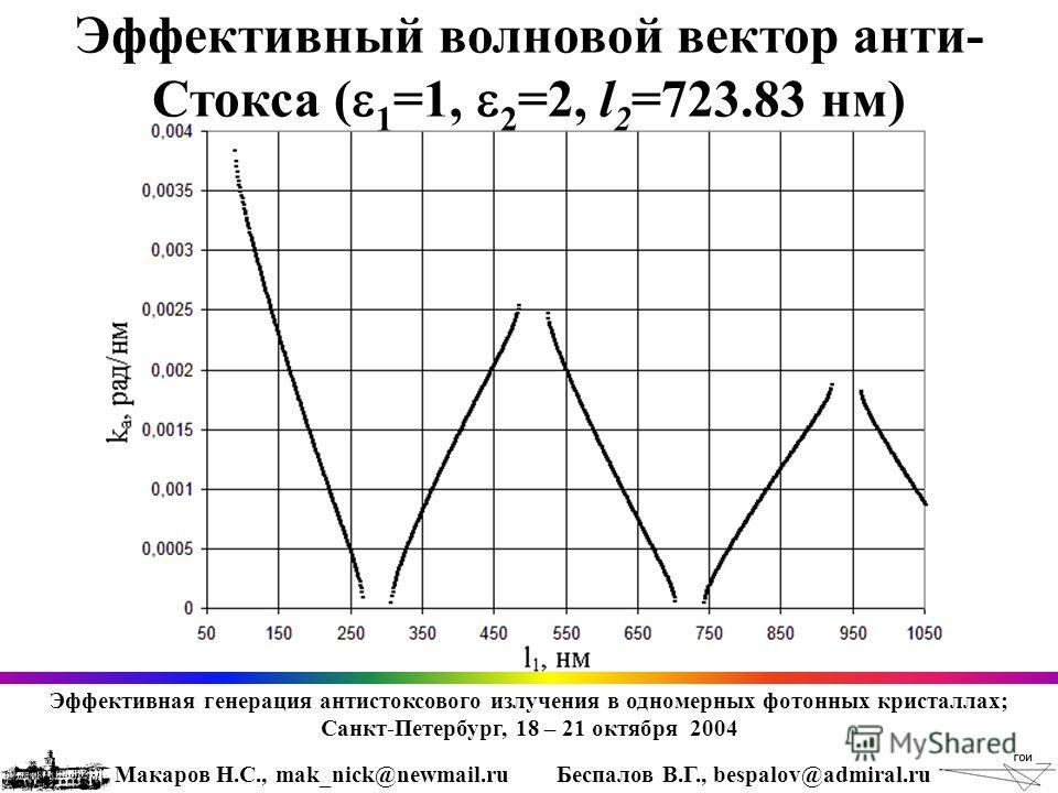 Эффективный волновой вектор анти- Стокса ( 1 =1, 2 =2, l 2 =723.83 нм) Эффективная генерация антистоксового излучения в одномерных фотонных кристаллах; Санкт-Петербург, 18 – 21 октября 2004 Макаров Н.С., mak_nick@newmail.ruБеспалов В.Г., bespalov@adm
