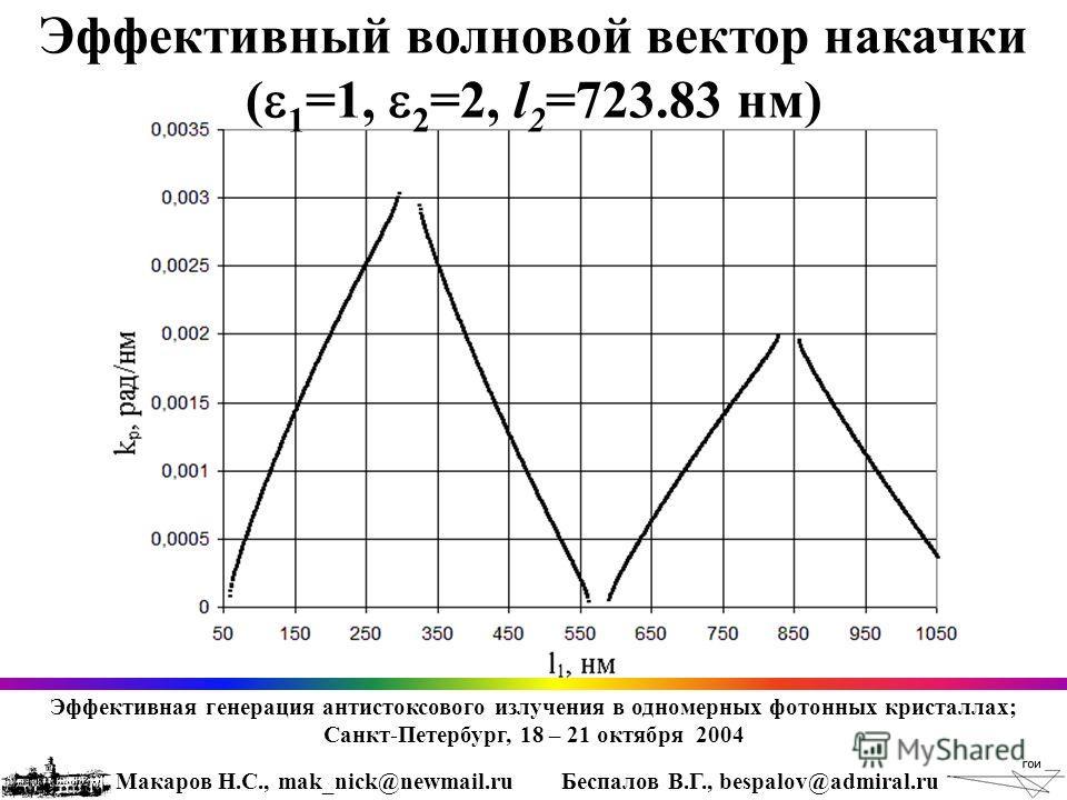 Эффективный волновой вектор накачки ( 1 =1, 2 =2, l 2 =723.83 нм) Эффективная генерация антистоксового излучения в одномерных фотонных кристаллах; Санкт-Петербург, 18 – 21 октября 2004 Макаров Н.С., mak_nick@newmail.ruБеспалов В.Г., bespalov@admiral.