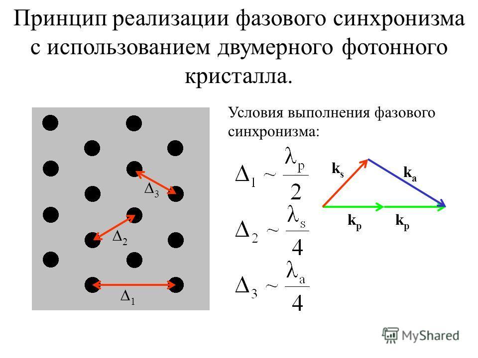 Принцип реализации фазового синхронизма с использованием двумерного фотонного кристалла. 1 2 3 Условия выполнения фазового синхронизма: ksks kpkp kpkp kaka