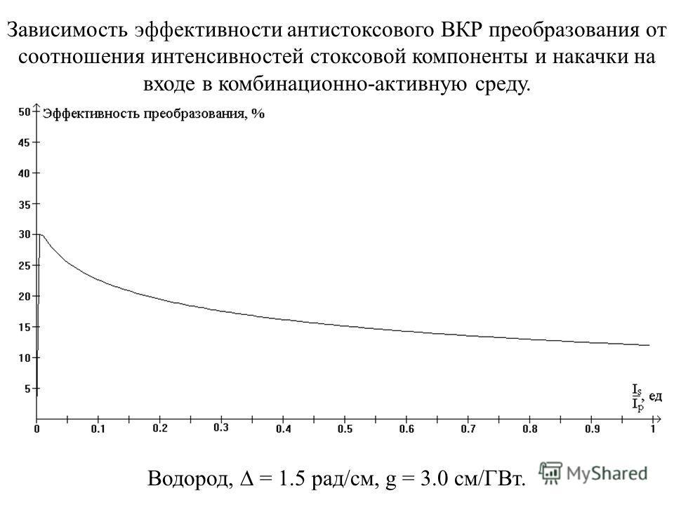 Зависимость эффективности антистоксового ВКР преобразования от соотношения интенсивностей стоксовой компоненты и накачки на входе в комбинационно-активную среду. Водород, = 1.5 рад/см, g = 3.0 см/ГВт.