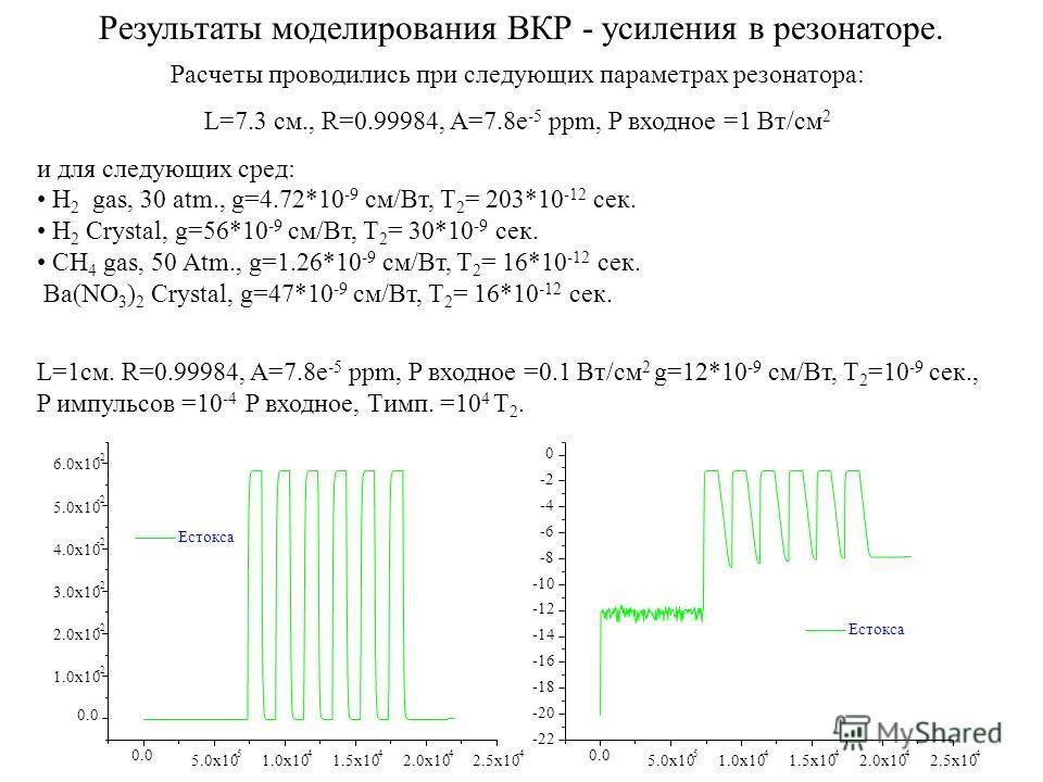 Результаты моделирования ВКР - усиления в резонаторе. Расчеты проводились при следующих параметрах резонатора: L=7.3 см., R=0.99984, A=7.8e -5 ppm, P входное =1 Вт/см 2 и для следующих сред: H 2 gas, 30 atm., g=4.72*10 -9 см/Вт, T 2 = 203*10 -12 cек.