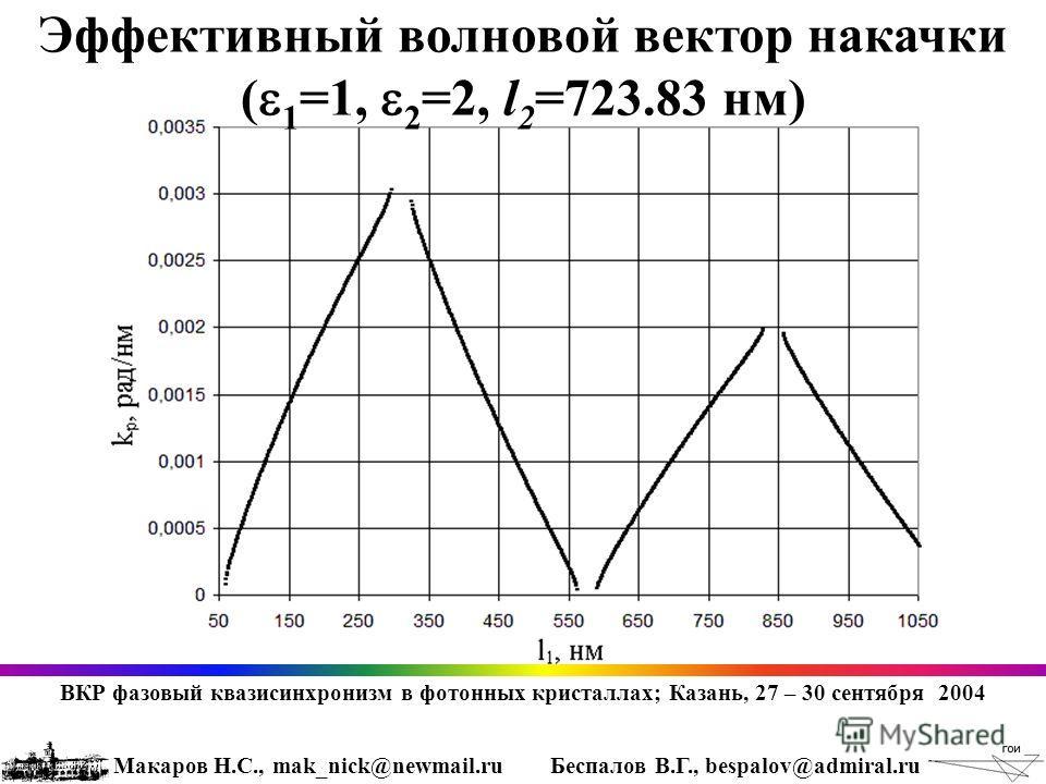 Эффективный волновой вектор накачки ( 1 =1, 2 =2, l 2 =723.83 нм) ВКР фазовый квазисинхронизм в фотонных кристаллах; Казань, 27 – 30 сентября 2004 Макаров Н.С., mak_nick@newmail.ruБеспалов В.Г., bespalov@admiral.ru