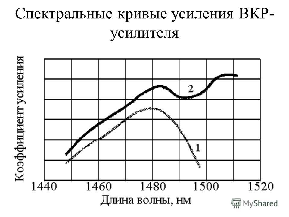 Спектральные кривые усиления ВКР- усилителя
