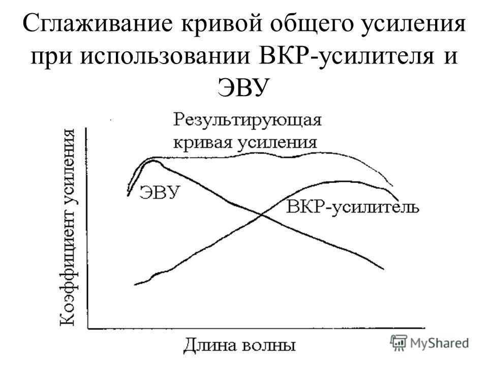 Сглаживание кривой общего усиления при использовании ВКР-усилителя и ЭВУ