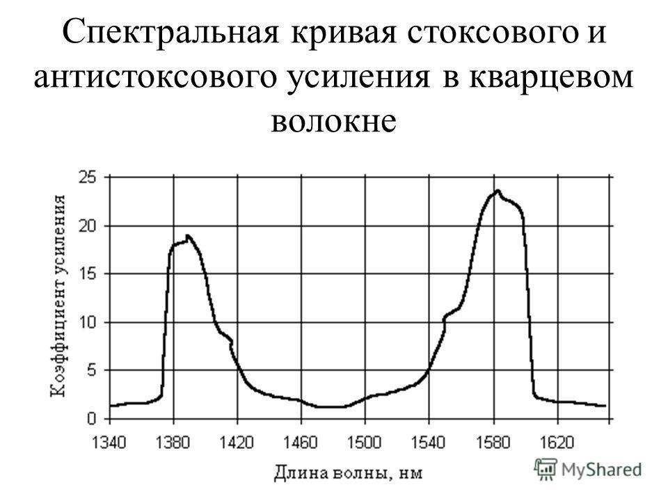 Спектральная кривая стоксового и антистоксового усиления в кварцевом волокне