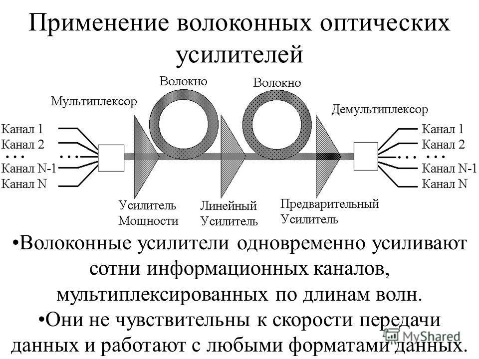 Применение волоконных оптических усилителей Волоконные усилители одновременно усиливают сотни информационных каналов, мультиплексированных по длинам волн. Они не чувствительны к скорости передачи данных и работают с любыми форматами данных.