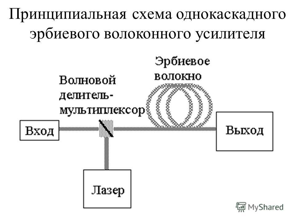 Принципиальная схема однокаскадного эрбиевого волоконного усилителя
