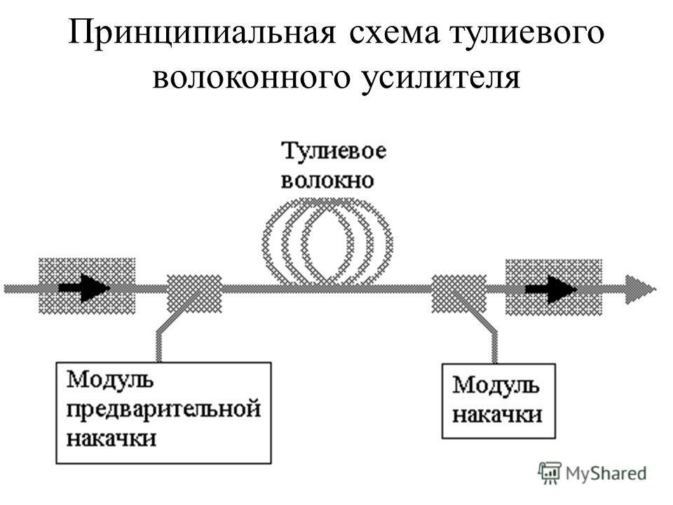 Принципиальная схема тулиевого волоконного усилителя