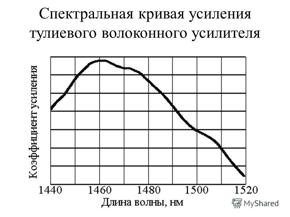 Спектральная кривая усиления тулиевого волоконного усилителя