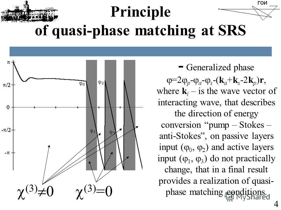 Principle of quasi-phase matching at SRS - Generalized phase =2 p - a - s -(k a +k s -2k p )r, where k i – is the wave vector of interacting wave, that describes the direction of energy conversion pump – Stokes – anti-Stokes, on passive layers input