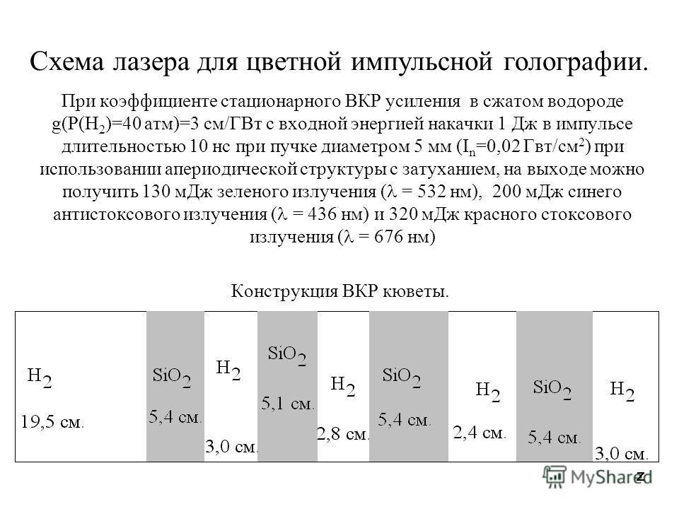 При коэффициенте стационарного ВКР усиления в сжатом водороде g(P(H 2 )=40 атм)=3 см/ГВт с входной энергией накачки 1 Дж в импульсе длительностью 10 нс при пучке диаметром 5 мм (I n =0,02 Гвт/см 2 ) при использовании апериодической структуры с затуха