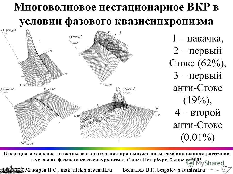 Макаров Н.С., mak_nick@newmail.ruБеспалов В.Г., bespalov@admiral.ru Многоволновое нестационарное ВКР в условии фазового квазисинхронизма 1 – накачка, 2 – первый Стокс (62%), 3 – первый анти-Стокс (19%), 4 – второй анти-Стокс (0.01%) Генерация и усиле