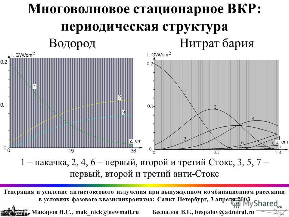 Многоволновое стационарное ВКР: периодическая структура Макаров Н.С., mak_nick@newmail.ruБеспалов В.Г., bespalov@admiral.ru ВодородНитрат бария 1 – накачка, 2, 4, 6 – первый, второй и третий Стокс, 3, 5, 7 – первый, второй и третий анти-Стокс Генерац