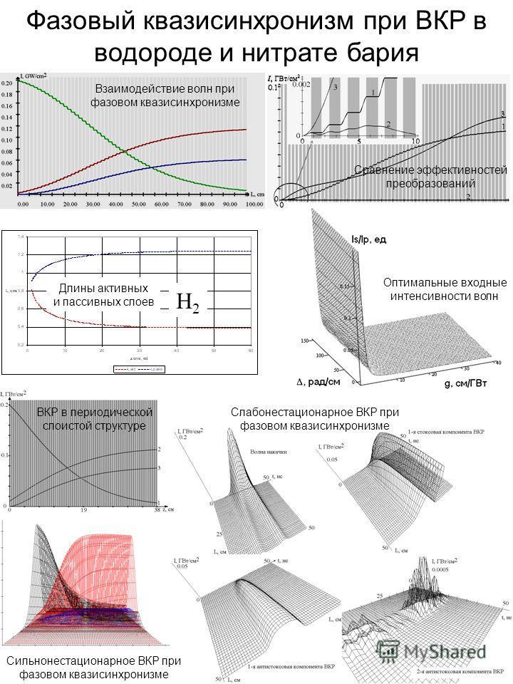 Фазовый квазисинхронизм при ВКР в водороде и нитрате бария H2H2 Взаимодействие волн при фазовом квазисинхронизме Сравнение эффективностей преобразований Длины активных и пассивных слоев Оптимальные входные интенсивности волн Слабонестационарное ВКР п