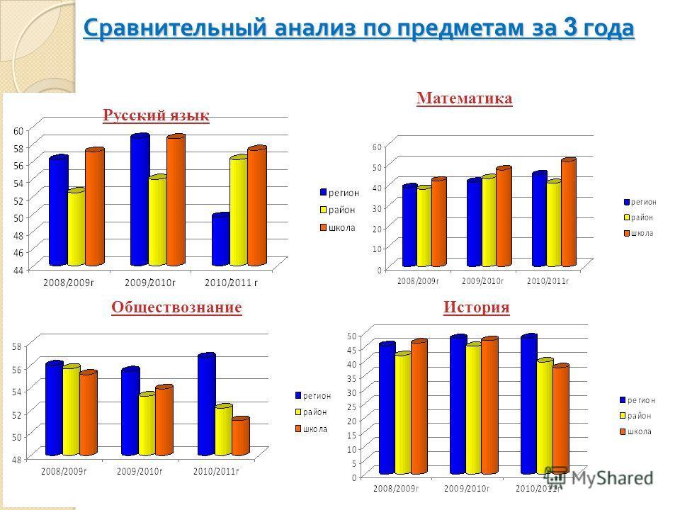 Сравнительный анализ по предметам за 3 года Русский язык Математика ОбществознаниеИстория
