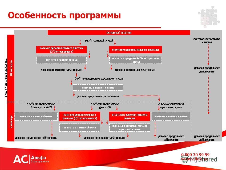 Особенность программы 0 800 30 99 99 www.alfaic.ua