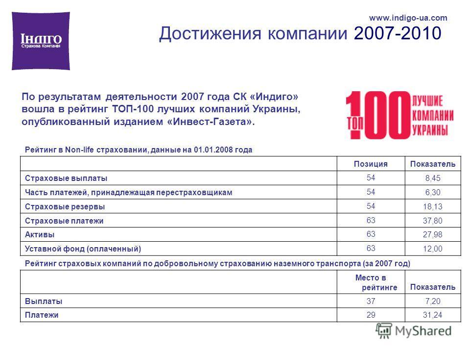 Достижения компании 2007-2010 www.indigo-ua.com По результатам деятельности 2007 года СК «Индиго» вошла в рейтинг ТОП-100 лучших компаний Украины, опубликованный изданием «Инвест-Газета». Рейтинг в Non-life страховании, данные на 01.01.2008 года Пози