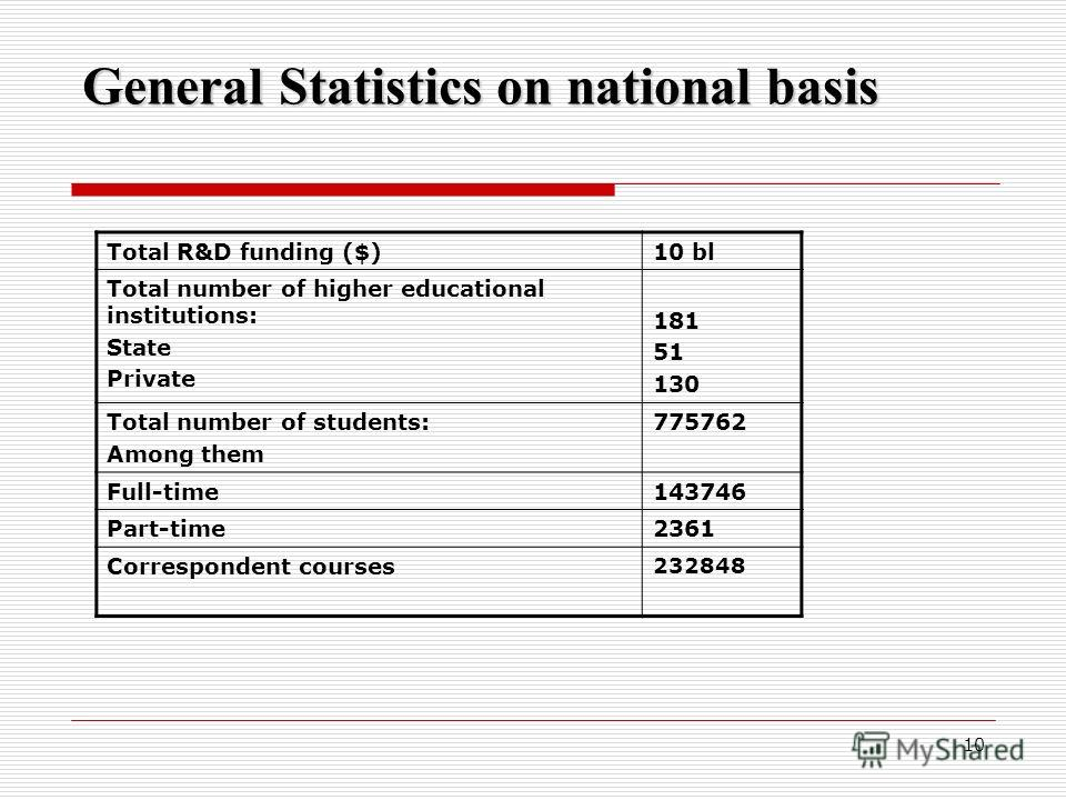10 Total R&D funding ($)10 bl Total number of higher educational institutions: State Private 181 51 130 Total number of students: Among them 775762 Full-time143746 Part-time2361 Correspondent courses 232848 General Statistics on national basis