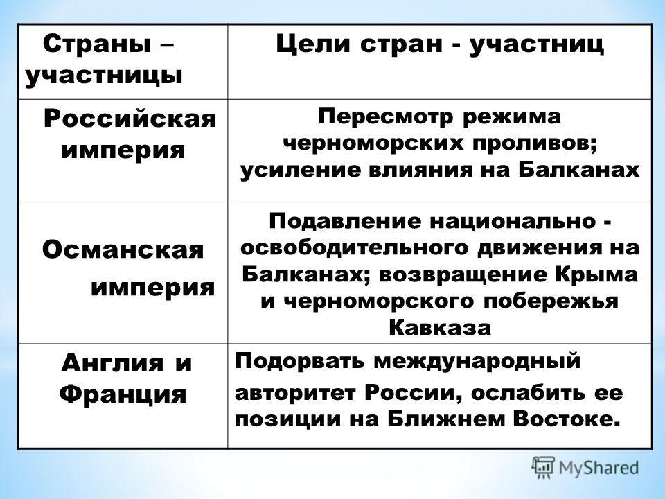 Страны – участницы Цели стран - участниц Российская империя Пересмотр режима черноморских проливов; усиление влияния на Балканах Османская империя Подавление национально - освободительного движения на Балканах; возвращение Крыма и черноморского побер