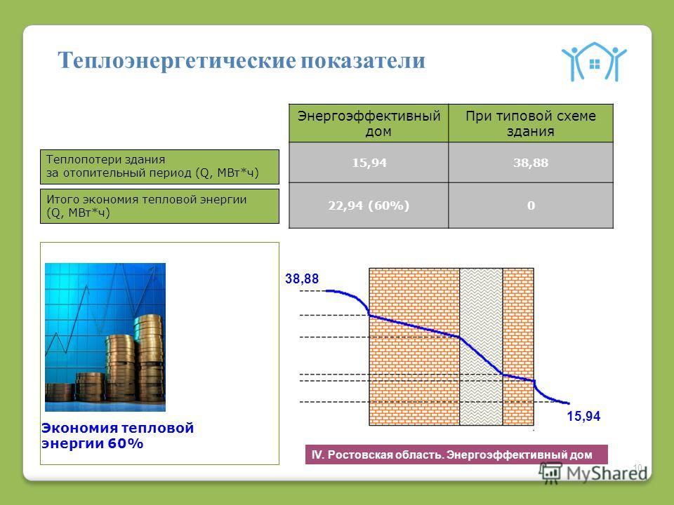 10 Энергоэффективный дом При типовой схеме здания 15,9438,88 22,94 (60%)0 Теплоэнергетические показатели Теплопотери здания за отопительный период (Q, МВт*ч) Итого экономия тепловой энергии (Q, МВт*ч) 38,88 15,94 Экономия тепловой энергии 60% IV. Рос