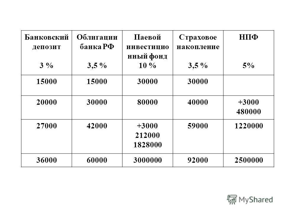 Банковский депозит 3 % Облигации банка РФ 3,5 % Паевой инвестицио нный фонд 10 % Страховое накопление 3,5 % НПФ 5% 15000 30000 20000300008000040000+3000 480000 2700042000+3000 212000 1828000 590001220000 36000600003000000920002500000