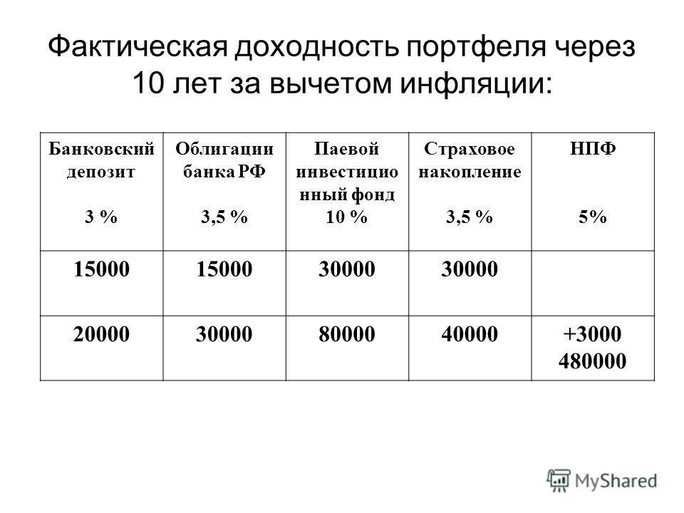 Фактическая доходность портфеля через 10 лет за вычетом инфляции: Банковский депозит 3 % Облигации банка РФ 3,5 % Паевой инвестицио нный фонд 10 % Страховое накопление 3,5 % НПФ 5% 15000 30000 20000300008000040000+3000 480000