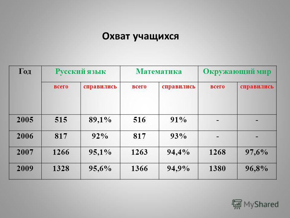 Охват учащихся ГодРусский языкМатематикаОкружающий мир всегосправилисьвсегосправилисьвсегосправились 200551589,1%51691%-- 200681792%81793%-- 2007126695,1%126394,4%126897,6% 2009132895,6%136694,9%138096,8%