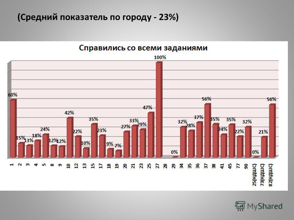 (Средний показатель по городу - 23%)