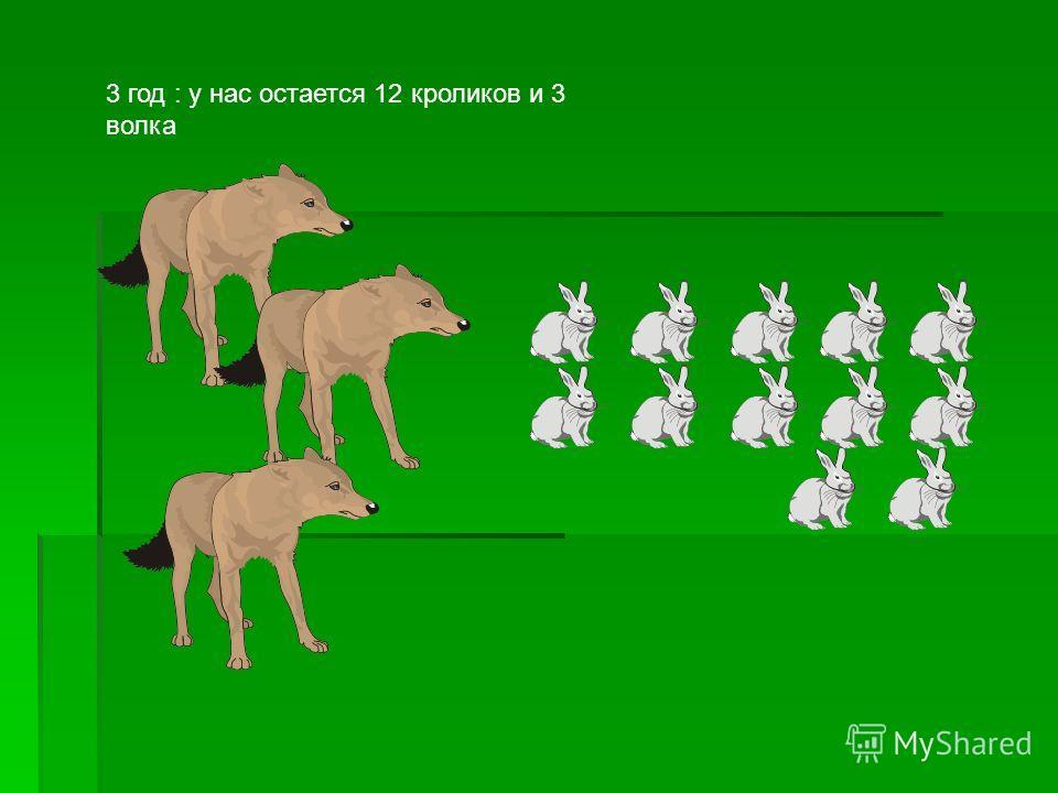 3 год : у нас остается 12 кроликов и 3 волка