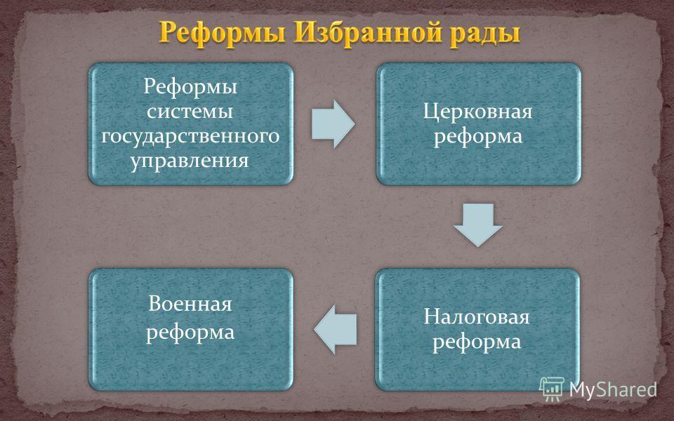 Реформы системы государственного управления Церковная реформа Налоговая реформа Военная реформа
