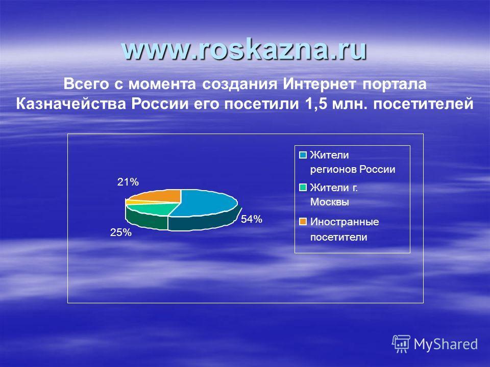 www.roskazna.ru 54%54% 25% 21%21% Жители регионов России Жители г. Москвы Иностранные посетители Всего с момента создания Интернет портала Казначейства России его посетили 1,5 млн. посетителей