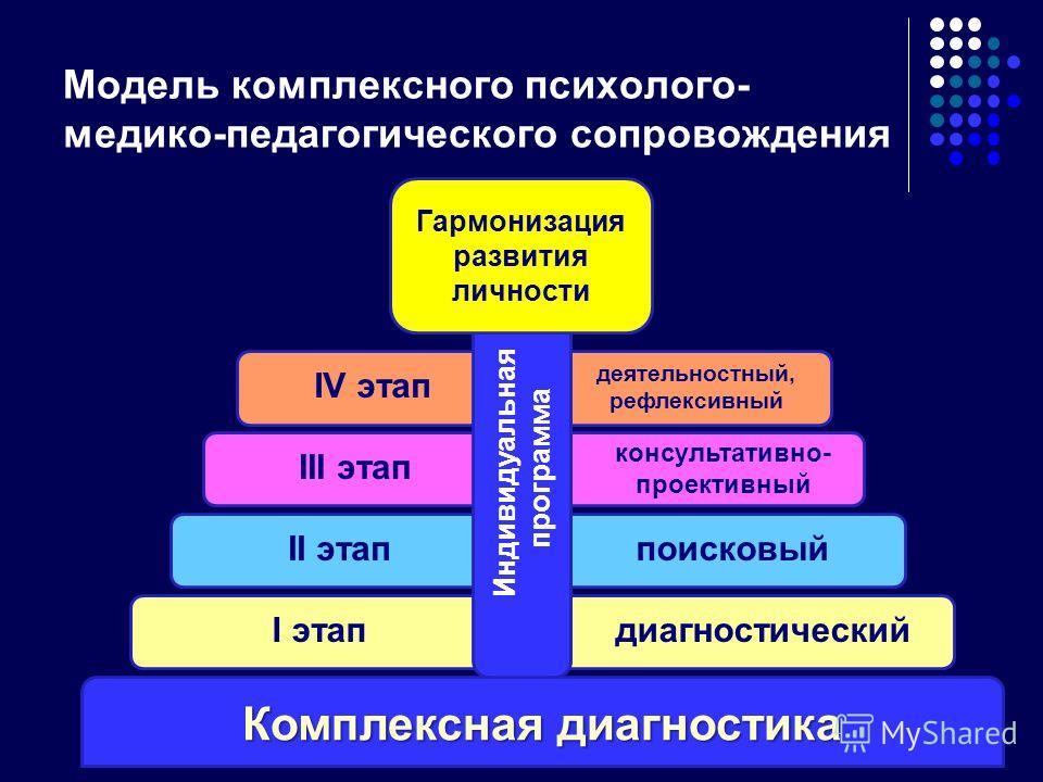 Модель комплексного психолого- медико-педагогического сопровождения Комплексная диагностика I этапдиагностическийII этаппоисковыйIII этап консультативно- проективный IV этап деятельностный, рефлексивный Индивидуальная программа Гармонизация развития