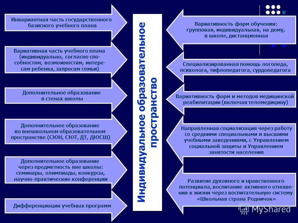 Индивидуальное образовательное пространство Инвариантная часть государственного базисного учебного плана Вариативная часть учебного плана (индивидуально, согласно спо- собностям, возможностям, интере- сам ребенка, запросам семьи) Дополнительное образ