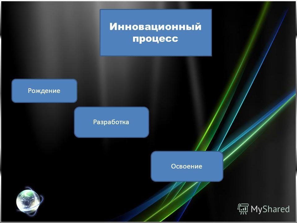 Инновационный процесс Рождение Разработка Освоение