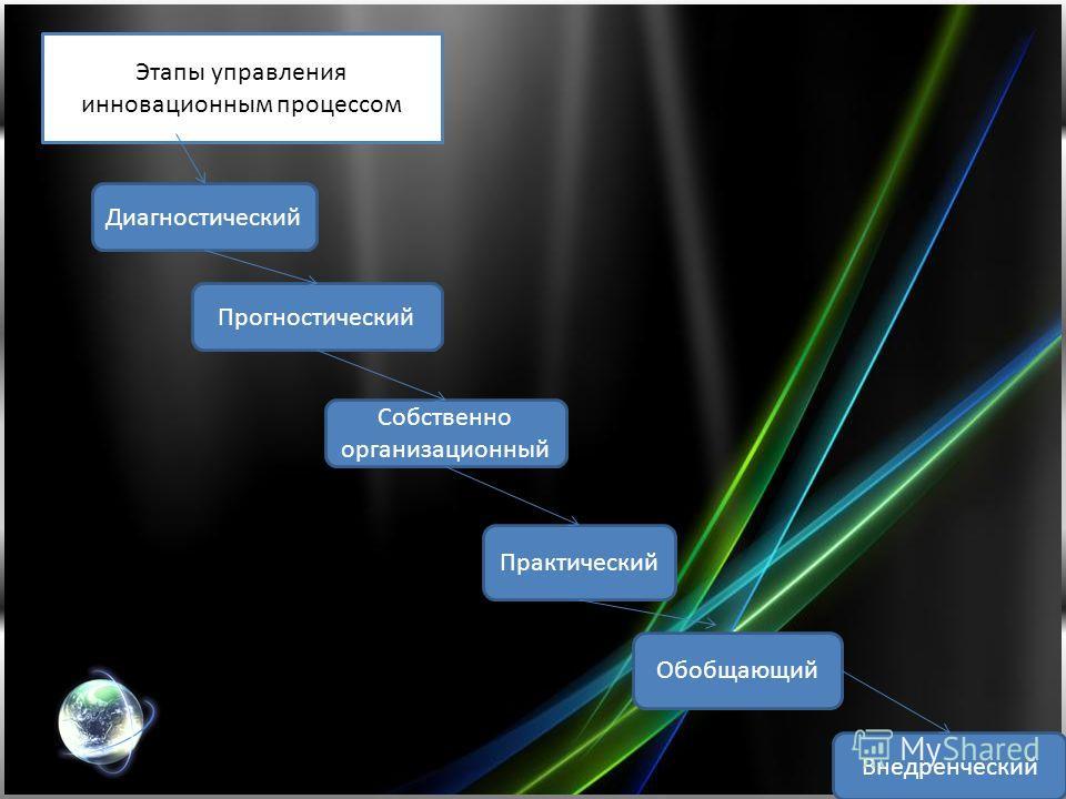Этапы управления инновационным процессом Диагностический Прогностический Собственно организационный Практический Обобщающий Внедренческий