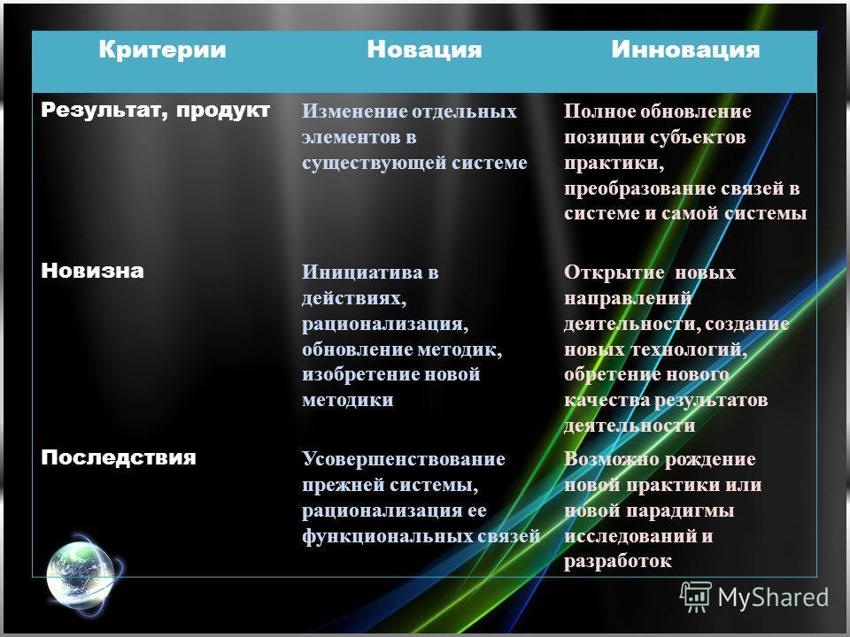 КритерииНовацияИнновация Результат, продукт Изменение отдельных элементов в существующей системе Полное обновление позиции субъектов практики, преобразование связей в системе и самой системы Новизна Инициатива в действиях, рационализация, обновление