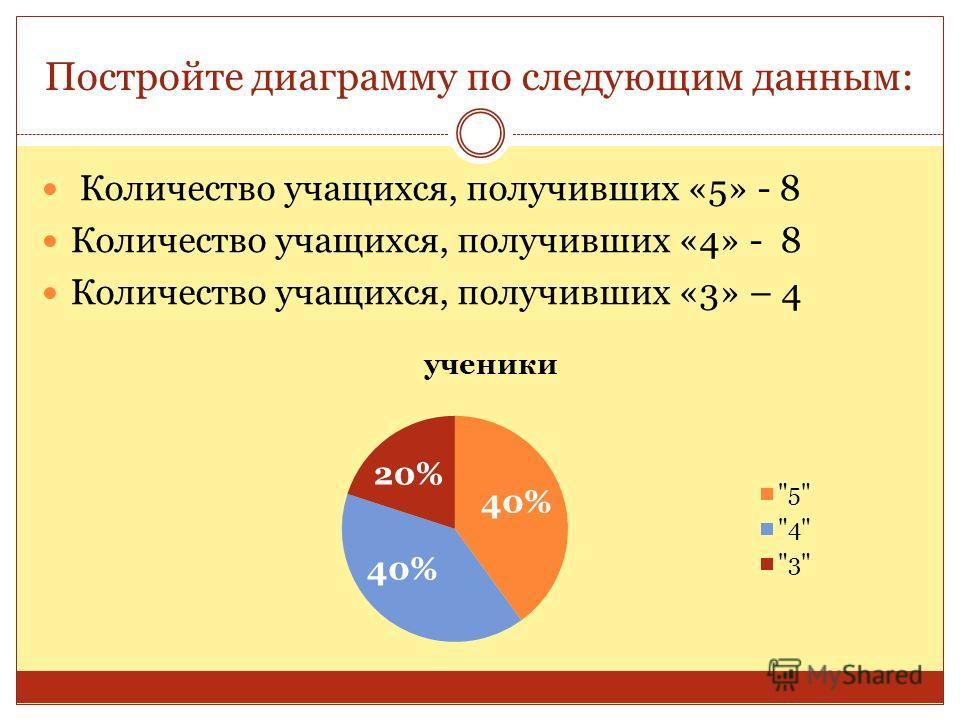 Постройте диаграмму по следующим данным: Количество учащихся, получивших «5» - 8 Количество учащихся, получивших «4» - 8 Количество учащихся, получивших «3» – 4