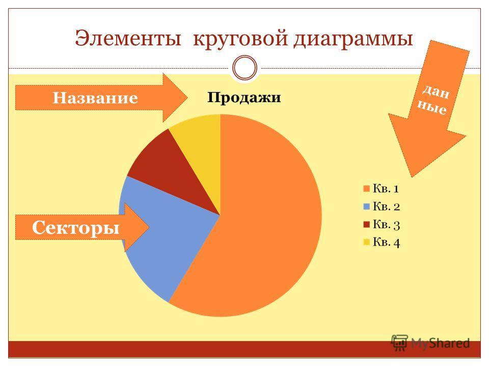 Элементы круговой диаграммы Название дан ные Секторы