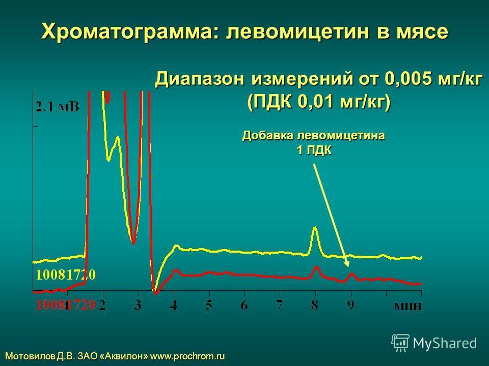 Хроматограмма: левомицетин в мясе Мотовилов Д.В. ЗАО «Аквилон» www.prochrom.ru Добавка левомицетина 1 ПДК Диапазон измерений от 0,005 мг/кг (ПДК 0,01 мг/кг)
