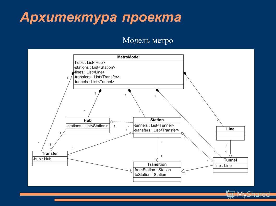 Архитектура проекта Модель метро