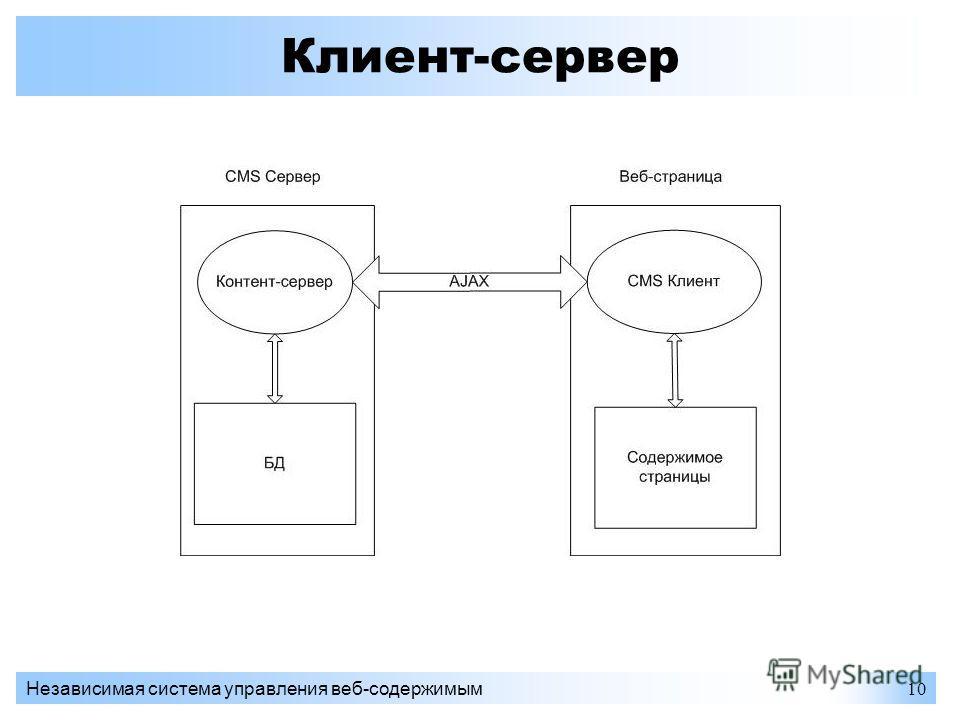 Независимая система управления веб-содержимым10 Клиент-сервер